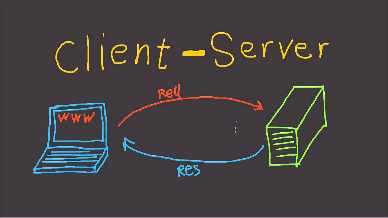 Photo of Client and Server Model – Fast Tech Skills