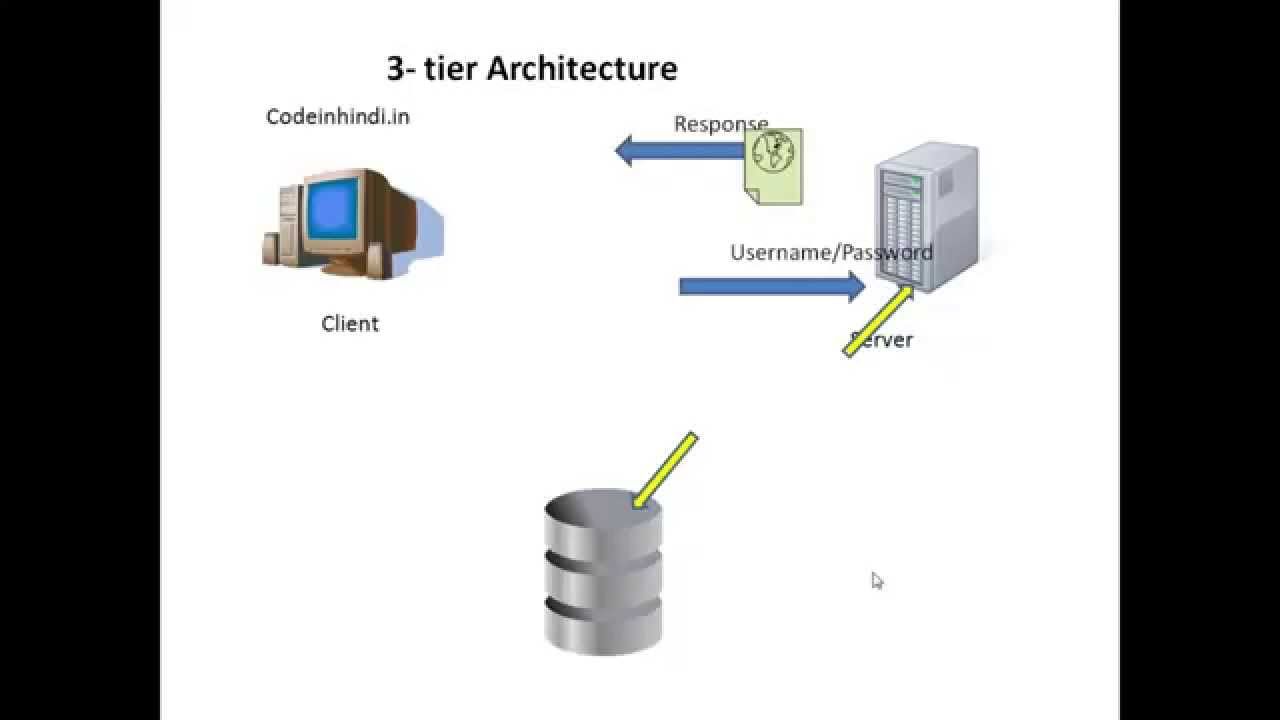 Photo of Client server architechture in hindi